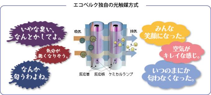 エコベルク独自の光触媒方式