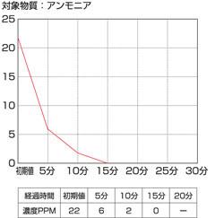 性能テスト結果グラフ 対象物質 ホルムアルデヒド