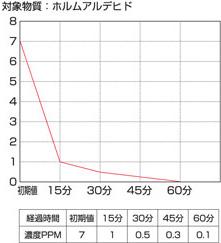 性能テスト結果グラフ 対象物質 アンモニア