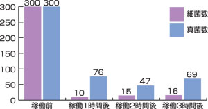 空中浮遊菌測定検査結果グラフ